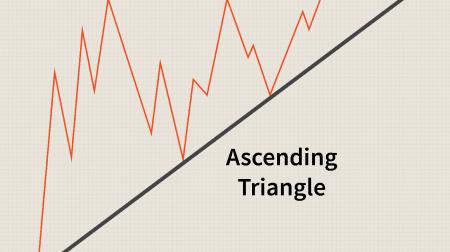 Anleitung zum Trading des Dreiecksmusters bei IQ Option