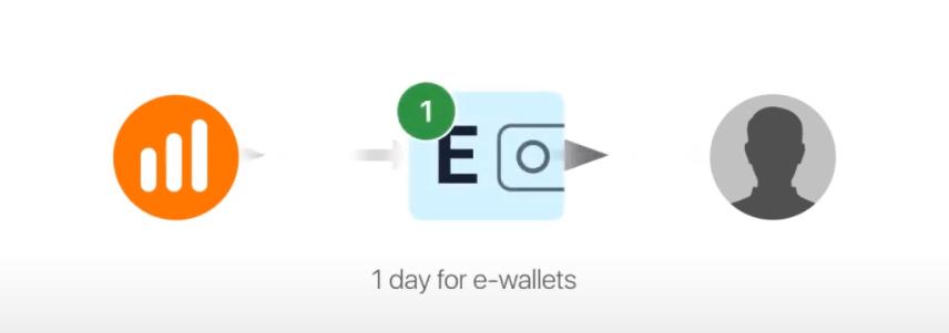 So eröffnen Sie ein Konto und heben Geld bei IQ Option ab